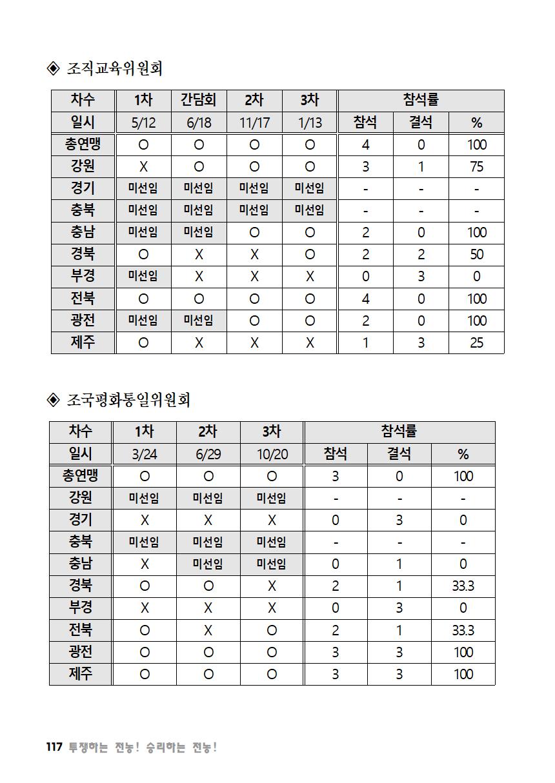 [초안] 18-2 대의원대회 자료집118.png