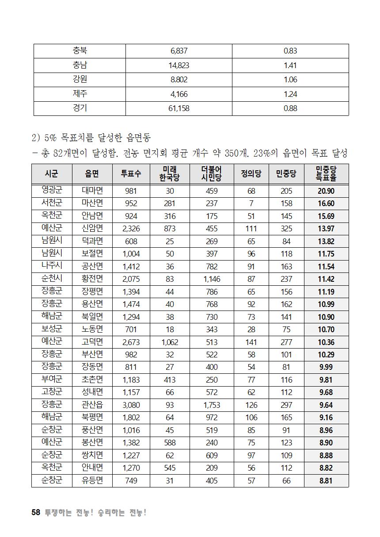 [초안] 18-2 대의원대회 자료집059.png