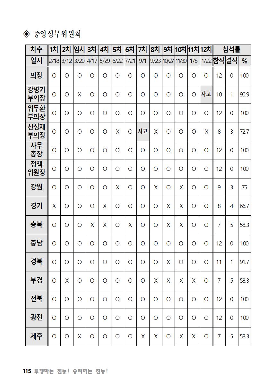 [초안] 18-2 대의원대회 자료집116.png