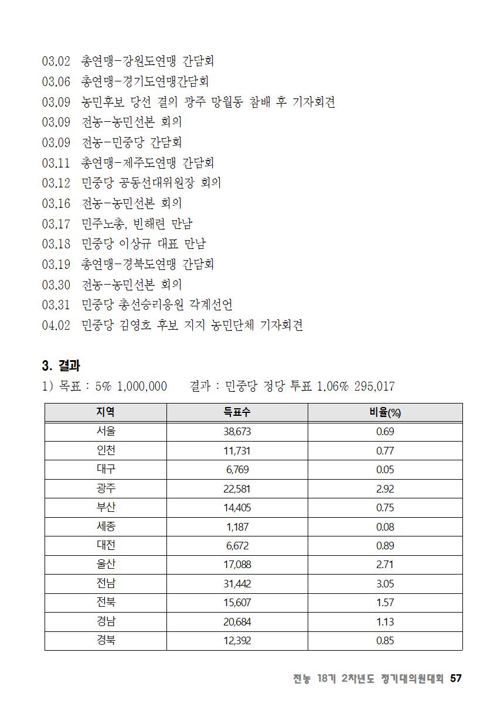 [초안] 18-2 대의원대회 자료집058.png