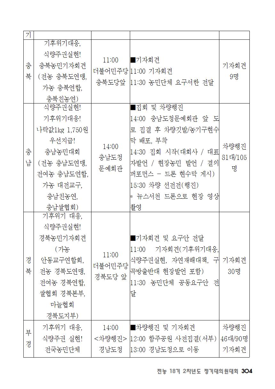 [초안] 18-2 대의원대회 자료집305.png