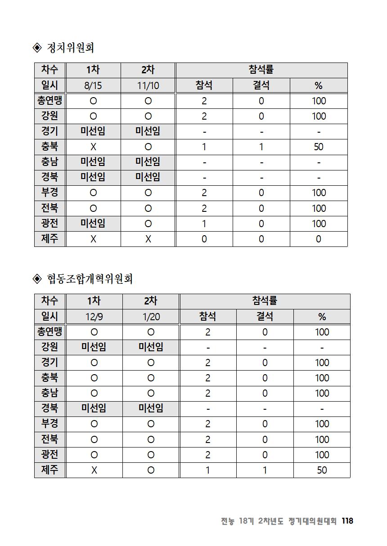 [초안] 18-2 대의원대회 자료집119.png