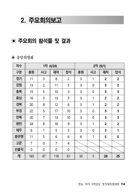 [초안] 18-2 대의원대회 자료집115.png