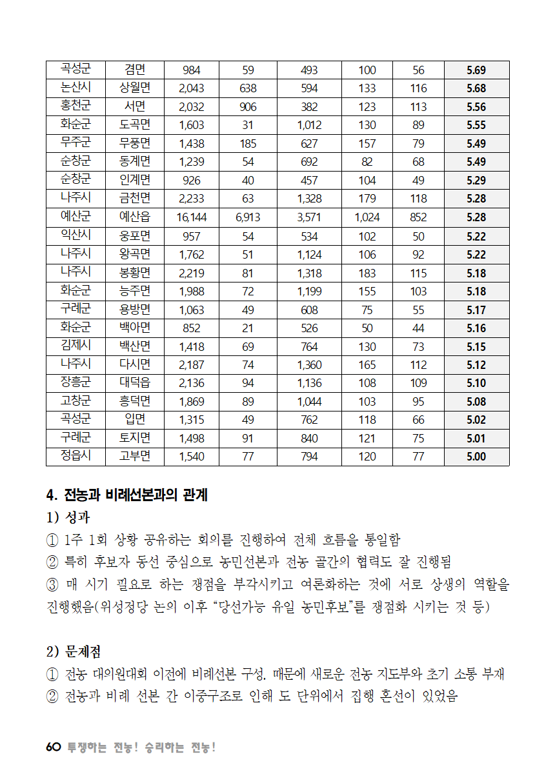 [초안] 18-2 대의원대회 자료집061.png