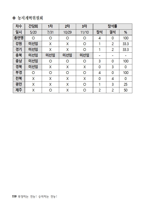 [초안] 18-2 대의원대회 자료집120.png