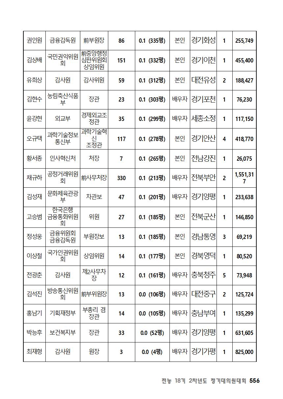 [초안] 18-2 대의원대회 자료집557.png