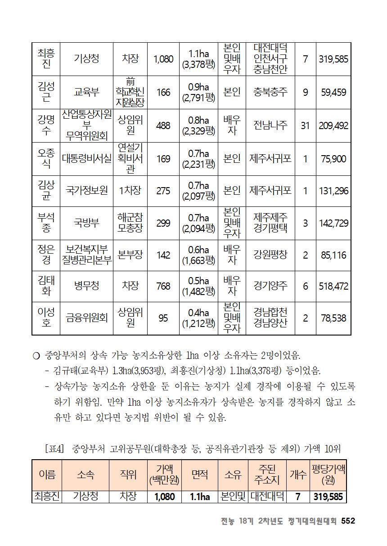 [초안] 18-2 대의원대회 자료집553.png