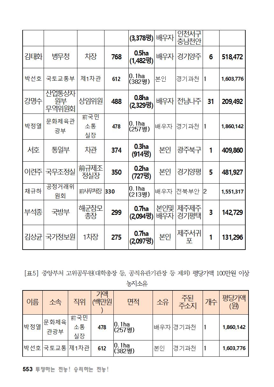 [초안] 18-2 대의원대회 자료집554.png