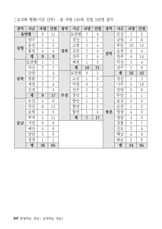 [초안] 18-2 대의원대회 자료집312.png