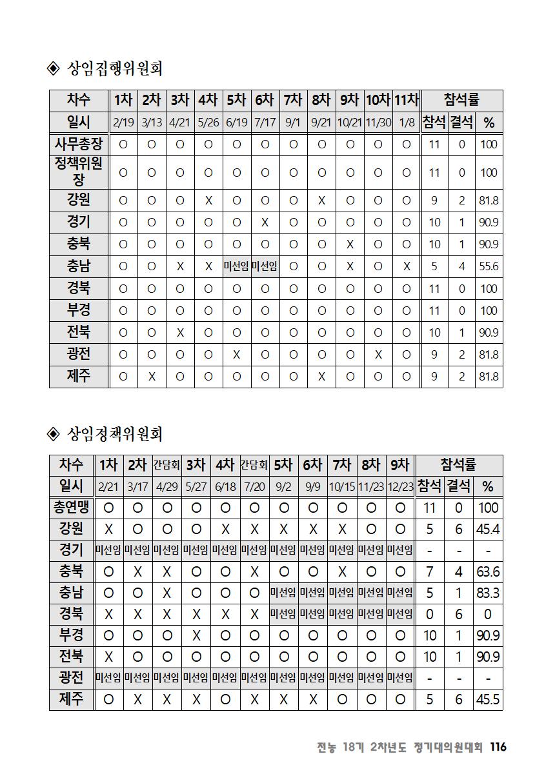 [초안] 18-2 대의원대회 자료집117.png