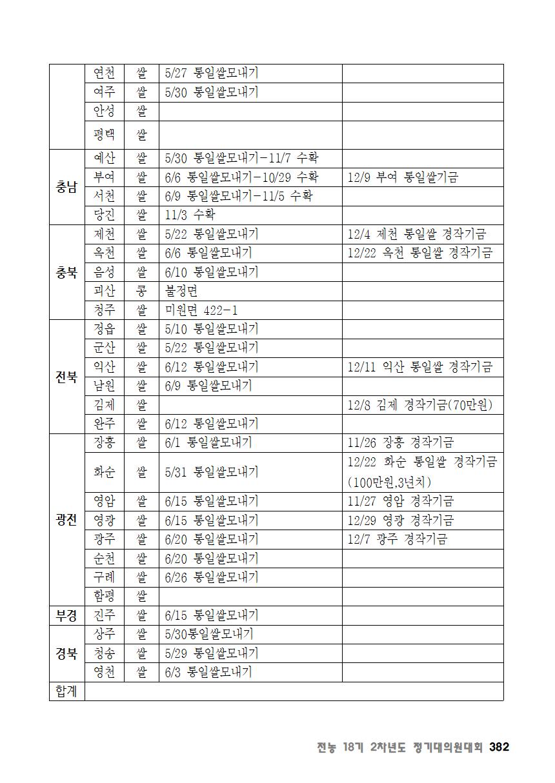 [초안] 18-2 대의원대회 자료집383.png